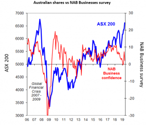 CHART OF THE WEEK: AUSTRALIAN SHARES HAVE RUN HARD ON HOPE RATHER THAN CONFIDENCE